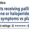 ACPJC:Therapeutics 緩和ケアを受けている患者ではリスペリドンやハロペリドールはプラセボと比較してせん妄症状を悪化させる