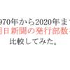 朝日新聞の新聞発行部数の推移。【1970年から2020年までの50年間】