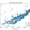 IPv4 アドレスの値段
