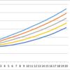 ルートT倍法による運用結果の将来シミュレーション方法 〜投資に使える計算式〜