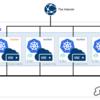 【さくらのクラウド】Kubernetesクラスタ構築用のモジュールをTerraform Registryに公開しました