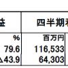 三井物産(8031)の2018年3月期第1四半期決算