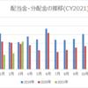 【資産運用】2021年3月の配当金・分配金収入