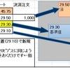 トルコリラ/円スワップ派 年末調整シーズンFXの利益を含み損と相殺して節税しよう