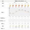 日曜日、土浦、最高気温23.7℃…。