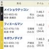 ◆予想結果◆7/1(日) 各場メインレース