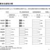 収益性の低い日本企業
