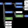 TypeScript: ReactNode型とReactElement型とReactChild型