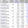 【株】2020年12月の株状況