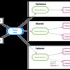 Apache Pulsar 2.1.0の大進化