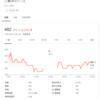 SBIネオモバイル証券/三菱UFJリース(8593)を追加購入しました(2020年10月3週目)