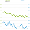 ダイエット1ヶ月目成果報告!1ヶ月ウエスト-6cmのダイエット方法