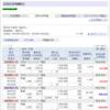 12/28株式トレード経過