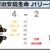 【2020 J1 第1節】柏レイソル vs コンサドーレ札幌
