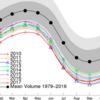 北極の海氷体積、史上4位の最小状態継続