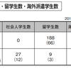 歯学部状況解析2020入学版(私立)(中部・西日本編)