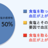 減塩して血圧が下がる日本人は半数という話