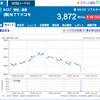 11月19日のNTTドコモ株の値動き