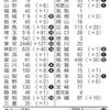 新型コロナウイルスの感染拡大「問題の対処」に大幅に遅れをとった日本,その責任は安倍晋三首相,小池百合子都知事,森 喜朗五輪組織委員会会長にあり