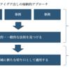 1-4-1. 新規事業アイデア出しの方法 (基礎編)