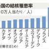 日本は感染症対策の後進国?(1)