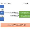 /bin/shを起動するシェルコード(x86) その3