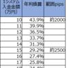 【トラリピ3すくみ検証】トラリピハーフ&ハーフ完全検証:27週目 (10/12)。年利換算29.2%です。最後に一気に円安へ動いた1週間でした。