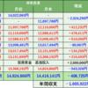 株式投資 月間振り返り:20年11月実績 -408,725円