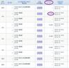 【週間収支】GMOクリック証券 CFD 日本225(日経225)1月14~18日の結果 利益12,940円