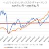ヘッジファンド復活ならず / 2018年は-6.72%