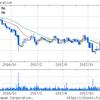 CVSヘルス【CVS】が決算発表で株価上昇 アマゾンの脅威は今後も付きまとう
