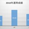 2018年7月の豪ドル運用成績
