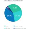 プログラミングは1/4以上が「独学」- 大切なのは「学び方を学ぶ」こと。