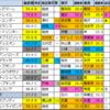 【神戸新聞杯2020】偏差値1位はコントレイル