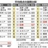 教育界の自画自賛時代の終焉『PISA調査 日本の15歳、読解力15位 3年前より大幅ダウン 科学・数学的応用力はトップレベル維持』2019.12.3 17:04 産経新聞。トップは中国独占。世界では日本式教育は最早相手にされない。日本の教育を現地にもってったとしても鼻で笑われるレベルに。