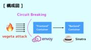Envoy の「サーキットブレーカー」を試す検証環境を構築する
