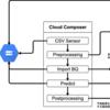 Cloud Composerを用いた機械学習における推論パイプラインの構築