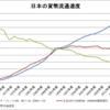 日本の貨幣流通速度(1967~2017年度)