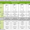 iPhone12シリーズのメモリやストレージなど予想スペック・価格・発売日について:TrendForce