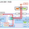 Nutanix CE 管理ネットワークの VLAN ID を変更してみる。