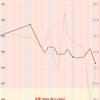 短期緊急連載 炭水化物抜きダイエット企画 10.29 大井川マラソンに向けて 現在 マイナス 4.9kg達成!!