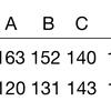 【統計応用・医薬生物学】ノンパラメトリック法・符号検定【統計検定1級対策】