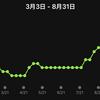 VO2 Maxが上がった!8月ランの記録