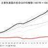デフレ不況が20年以上続く日本で消費税は不向きな税制