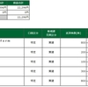 デイトレ結果(2021/02/01)