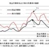 真の失業率──2021年1月までのデータによる更新