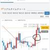 ★★★2020.7.25  ビットコイン 来週の戦略