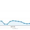 ブログのアクセスが、急に増えた!原因は、このブログ記事だった!