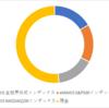 2021年8月運用状況~前月比+60万円~