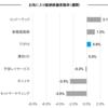 お気に入り銘柄の株価変動(7月31日週)
